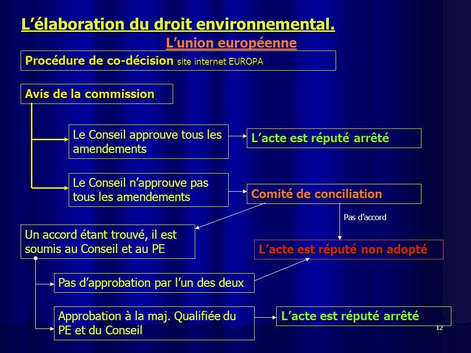 12 Lélaboration du droit environnemental. Lunion européenne Procédure de co-décision site internet EUROPA Avis de la commission Le Conseil approuve to