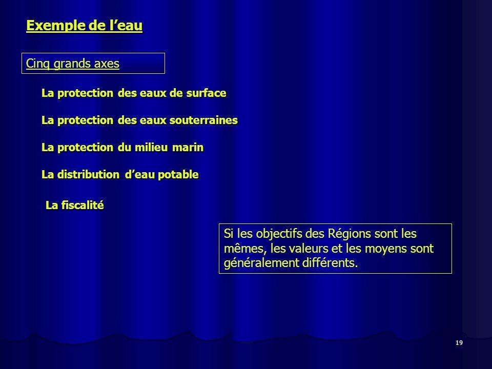 19 Exemple de leau Cinq grands axes La protection des eaux de surface La protection des eaux souterraines La protection du milieu marin La distributio
