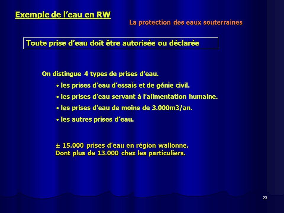 23 Exemple de leau en RW La protection des eaux souterraines Toute prise deau doit être autorisée ou déclarée On distingue 4 types de prises deau. les