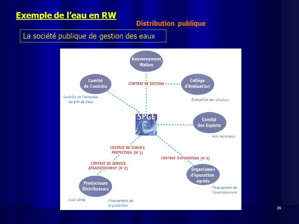26 Exemple de leau en RW Distribution publique La société publique de gestion des eaux