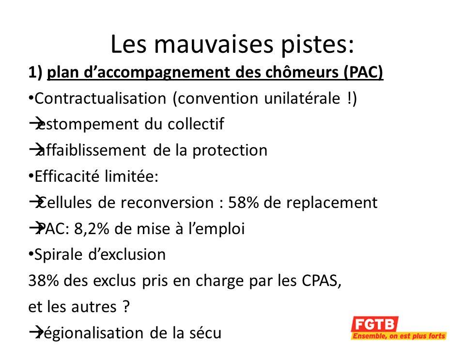 Données du CPAS Revenus du CPAS Cohabitants 483,86 Isolés 725,79 Famille monoparentale avec charge denfants 967,72 Le loyer dévore une part importante du budget.