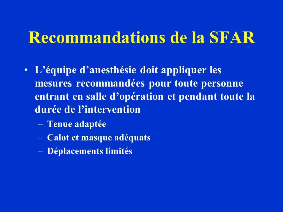 Recommandations de la SFAR Léquipe danesthésie doit appliquer les mesures recommandées pour toute personne entrant en salle dopération et pendant toute la durée de lintervention –Tenue adaptée –Calot et masque adéquats –Déplacements limités