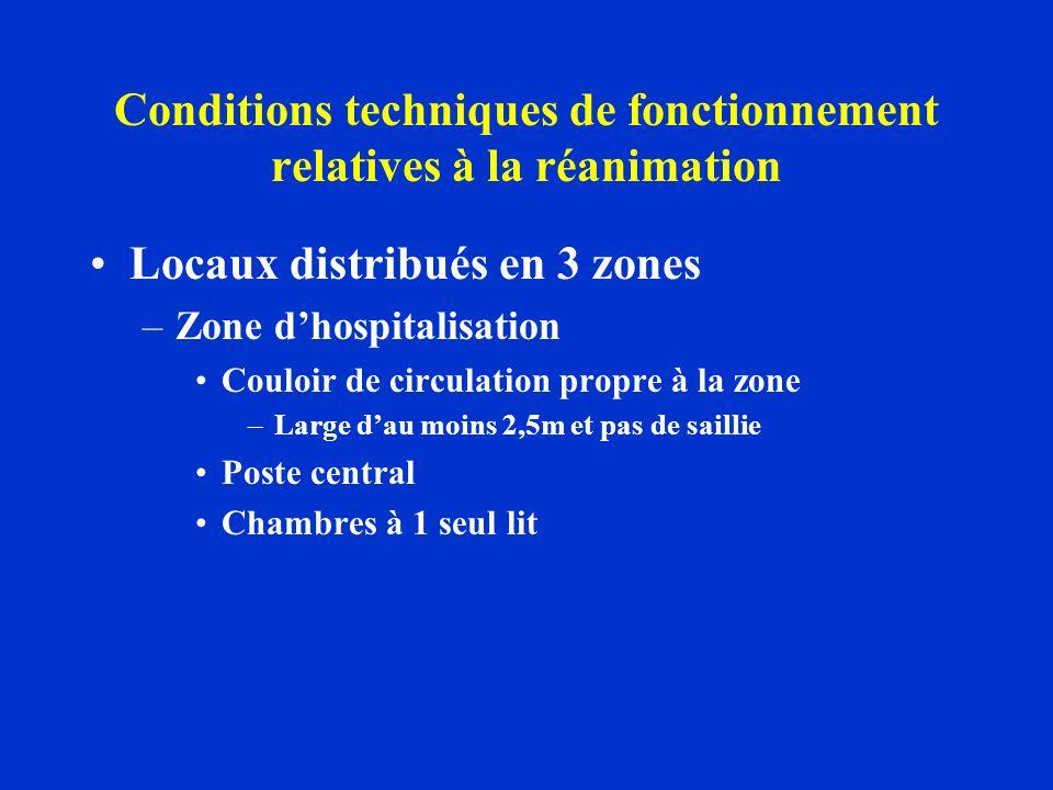 Conditions techniques de fonctionnement relatives à la réanimation Locaux distribués en 3 zones –Zone dhospitalisation Couloir de circulation propre à