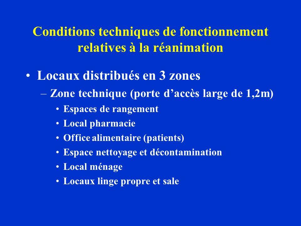 Conditions techniques de fonctionnement relatives à la réanimation Locaux distribués en 3 zones –Zone technique (porte daccès large de 1,2m) Espaces de rangement Local pharmacie Office alimentaire (patients) Espace nettoyage et décontamination Local ménage Locaux linge propre et sale