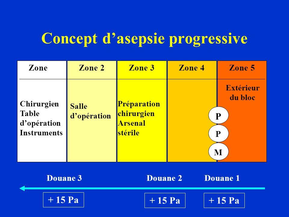 Concept dasepsie progressive Zone 1Zone 3Zone 2Zone 4Zone 5 Chirurgien Table dopération Instruments Salle dopération Préparation chirurgien Arsenal stérile Extérieur du bloc PtPt P M Douane 3 Douane 2 Douane 1 + 15 Pa