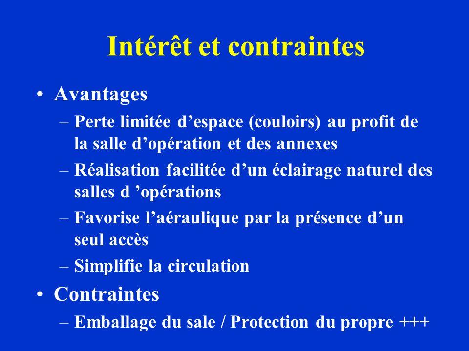 Intérêt et contraintes Avantages –Perte limitée despace (couloirs) au profit de la salle dopération et des annexes –Réalisation facilitée dun éclairag