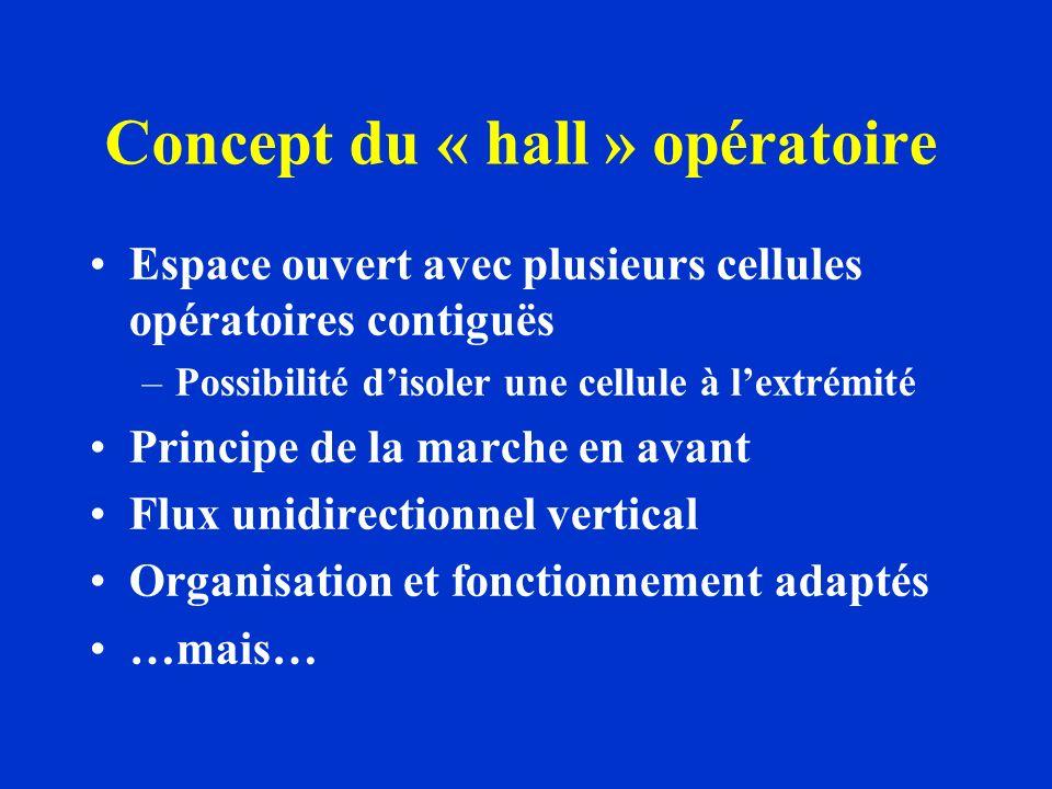 Concept du « hall » opératoire Espace ouvert avec plusieurs cellules opératoires contiguës –Possibilité disoler une cellule à lextrémité Principe de la marche en avant Flux unidirectionnel vertical Organisation et fonctionnement adaptés …mais…
