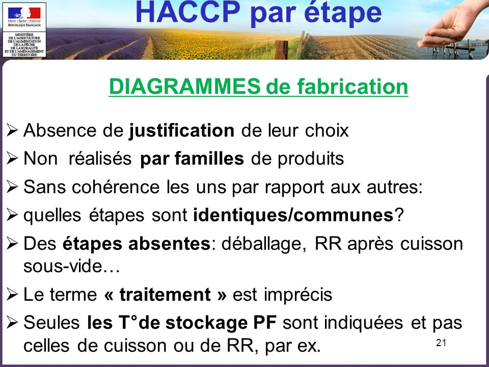 21 HACCP par étape DIAGRAMMES de fabrication Absence de justification de leur choix Non réalisés par familles de produits Sans cohérence les uns par rapport aux autres: quelles étapes sont identiques/communes.