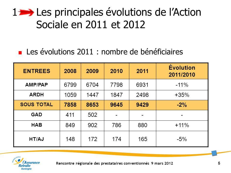 Rencontre régionale des prestataires conventionnés 9 mars 2012 36 3 Les modalités de facturation par le portail