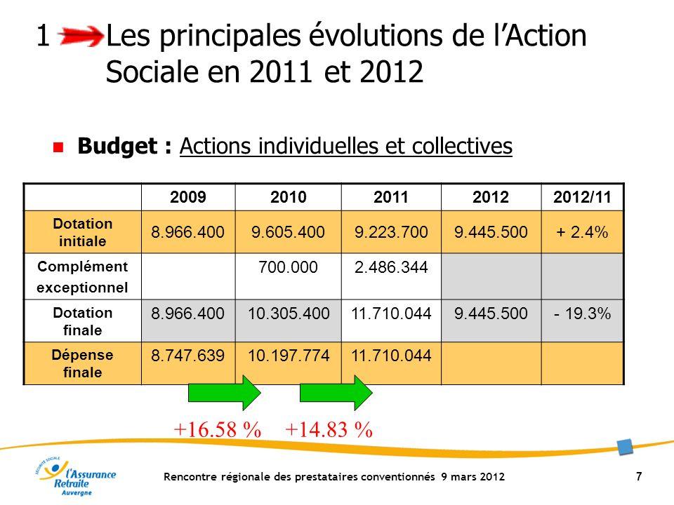 Rencontre régionale des prestataires conventionnés 9 mars 2012 28 Analyse des risques Action de formation Prévention des TMS Témoignages de structures