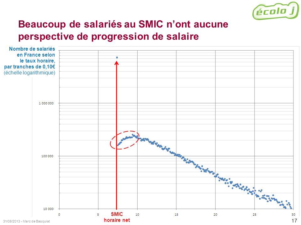 17 31/08/2013 - Marc de Basquiat Beaucoup de salariés au SMIC nont aucune perspective de progression de salaire SMIC horaire net Nombre de salariés en