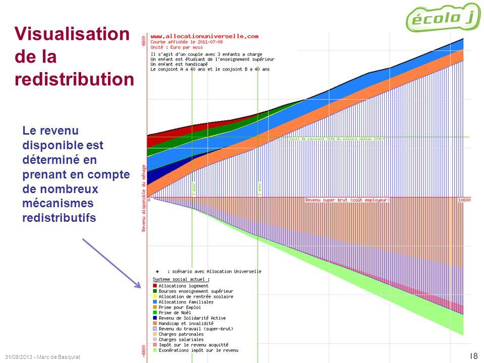 18 31/08/2013 - Marc de Basquiat Visualisation de la redistribution Le revenu disponible est déterminé en prenant en compte de nombreux mécanismes red