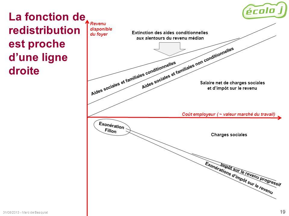 19 31/08/2013 - Marc de Basquiat La fonction de redistribution est proche dune ligne droite Exonération Fillon Exonérations dimpôt sur le revenu Charg