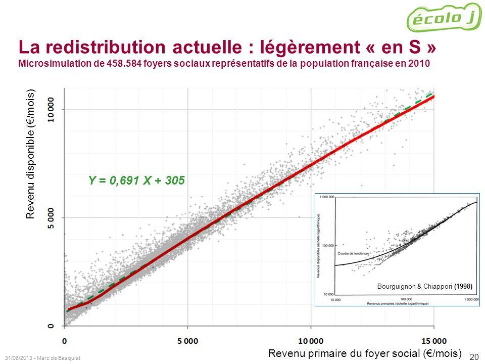 20 31/08/2013 - Marc de Basquiat Revenu primaire du foyer social (/mois) Revenu disponible (/mois) La redistribution actuelle : légèrement « en S » Mi