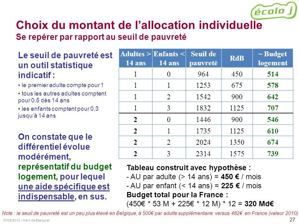 27 31/08/2013 - Marc de Basquiat Choix du montant de lallocation individuelle Se repérer par rapport au seuil de pauvreté Le seuil de pauvreté est un