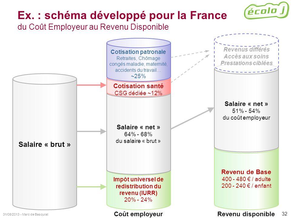 32 31/08/2013 - Marc de Basquiat Ex. : schéma développé pour la France du Coût Employeur au Revenu Disponible Revenu de Base 400 - 480 / adulte 200 -