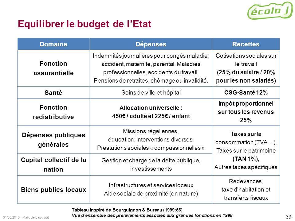 33 31/08/2013 - Marc de Basquiat Equilibrer le budget de lEtat DomaineDépensesRecettes Fonction assurantielle Indemnités journalières pour congés mala