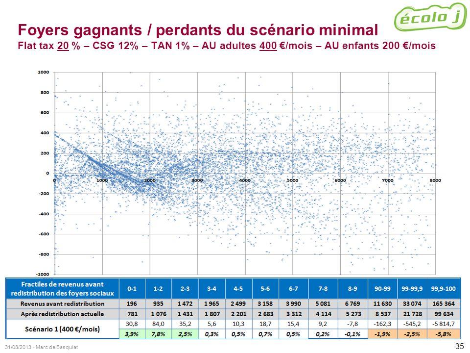 35 31/08/2013 - Marc de Basquiat Foyers gagnants / perdants du scénario minimal Flat tax 20 % – CSG 12% – TAN 1% – AU adultes 400 /mois – AU enfants 2