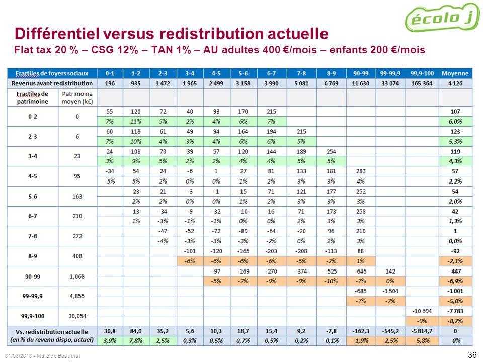 36 31/08/2013 - Marc de Basquiat Différentiel versus redistribution actuelle Flat tax 20 % – CSG 12% – TAN 1% – AU adultes 400 /mois – enfants 200 /mo