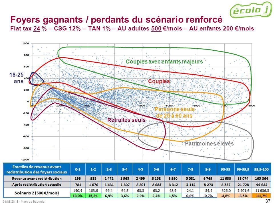 37 31/08/2013 - Marc de Basquiat Foyers gagnants / perdants du scénario renforcé Flat tax 24 % – CSG 12% – TAN 1% – AU adultes 500 /mois – AU enfants