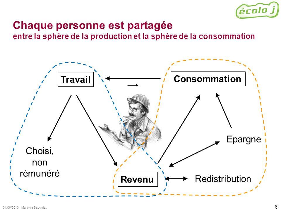 6 31/08/2013 - Marc de Basquiat Chaque personne est partagée entre la sphère de la production et la sphère de la consommation Revenu Consommation Trav
