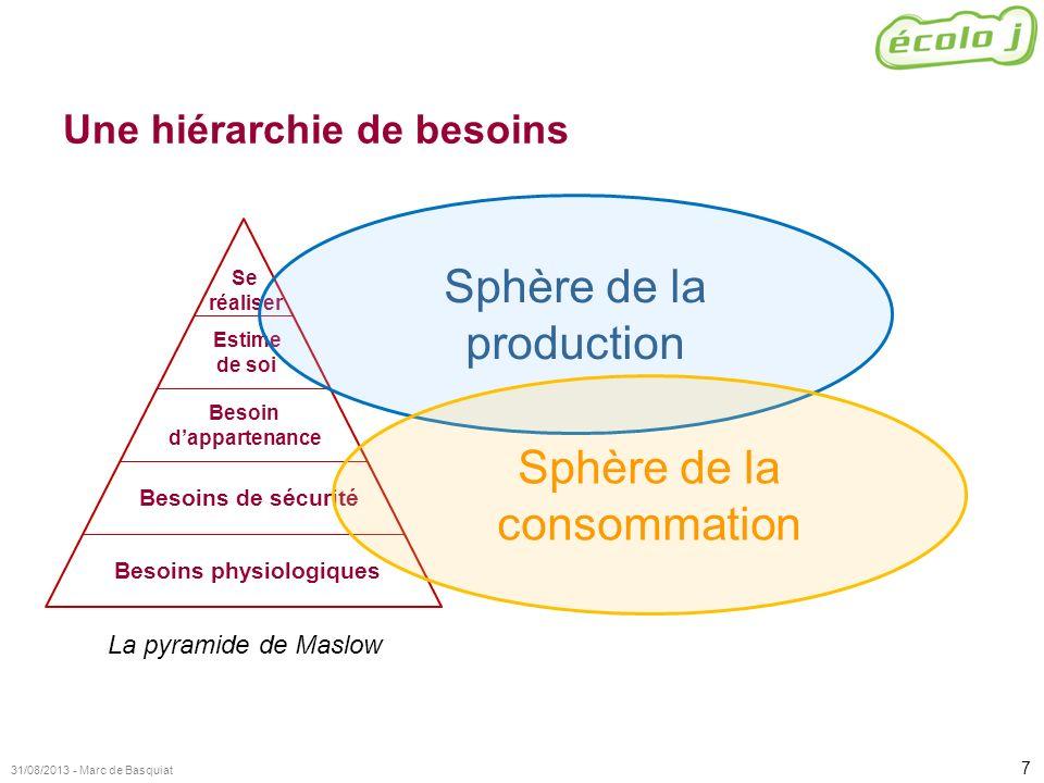 7 31/08/2013 - Marc de Basquiat Une hiérarchie de besoins La pyramide de Maslow Besoins physiologiques Besoins de sécurité Besoin dappartenance Estime
