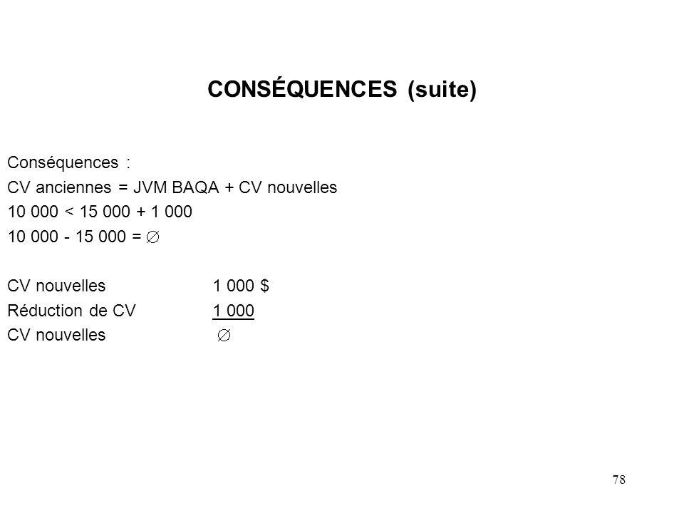 78 CONSÉQUENCES (suite) Conséquences : CV anciennes = JVM BAQA + CV nouvelles 10 000 < 15 000 + 1 000 10 000 - 15 000 = CV nouvelles1 000 $ Réduction