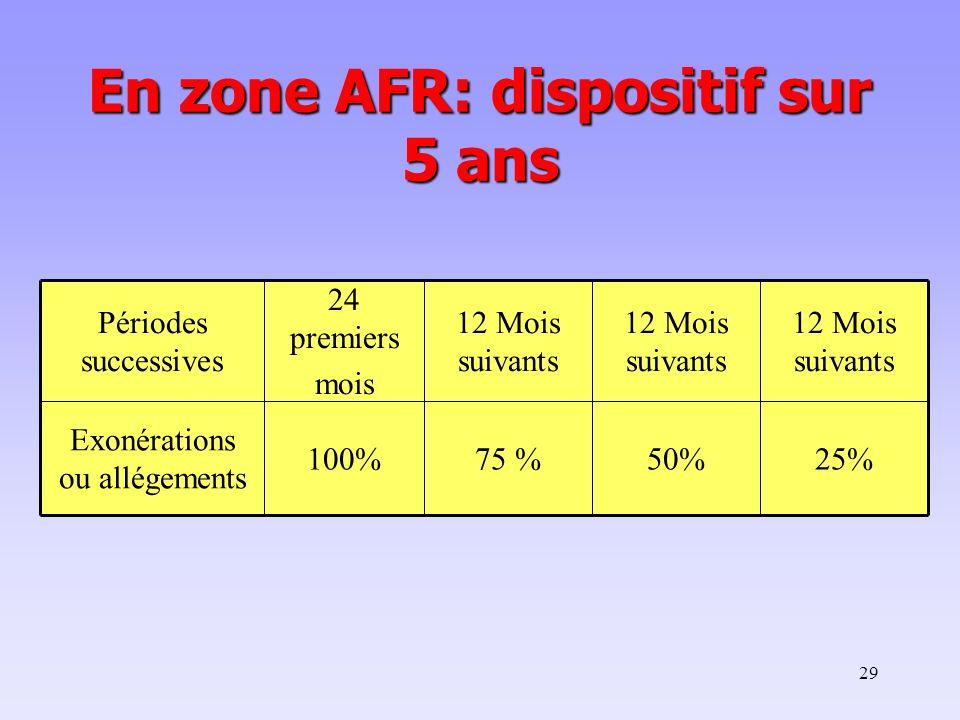 29 En zone AFR: dispositif sur 5 ans Périodes successives 24 premiers mois 12 Mois suivants Exonérations ou allégements 100%75 %50%25%