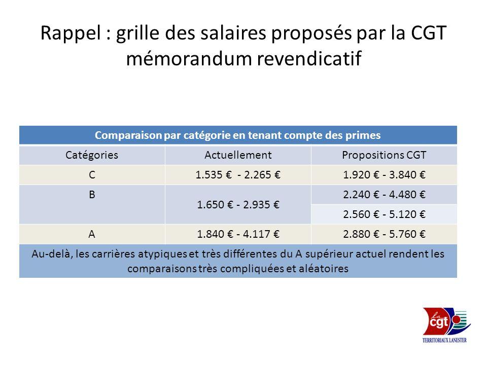 Rappel : grille des salaires proposés par la CGT mémorandum revendicatif Comparaison par catégorie en tenant compte des primes CatégoriesActuellementP