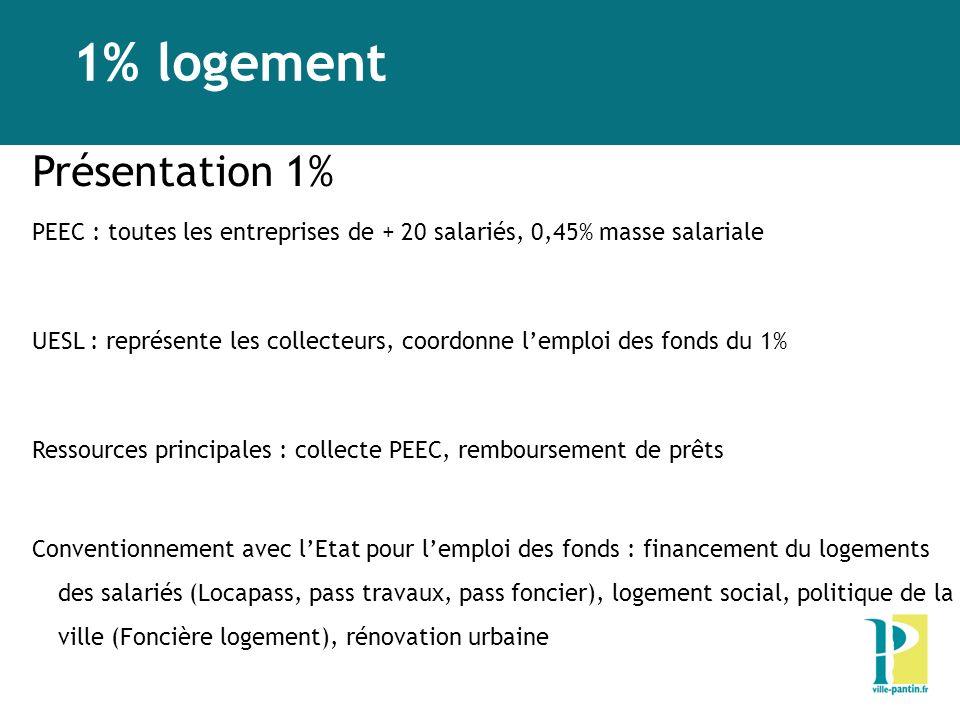 1% logement Présentation 1% PEEC : toutes les entreprises de + 20 salariés, 0,45% masse salariale UESL : représente les collecteurs, coordonne lemploi