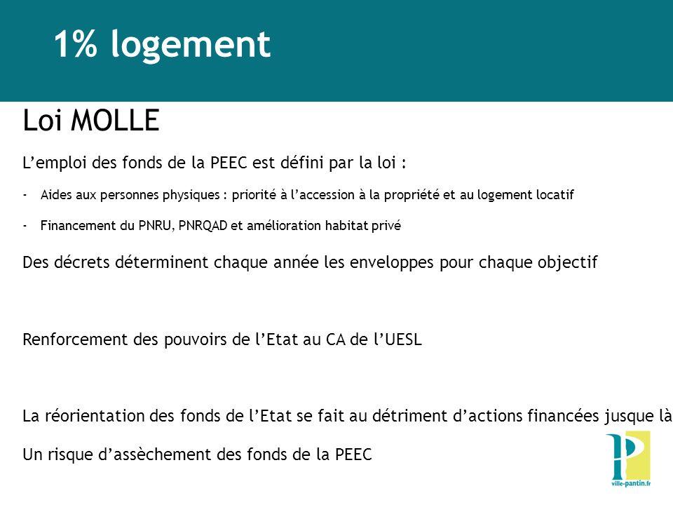 1% logement Loi MOLLE Lemploi des fonds de la PEEC est défini par la loi : -Aides aux personnes physiques : priorité à laccession à la propriété et au