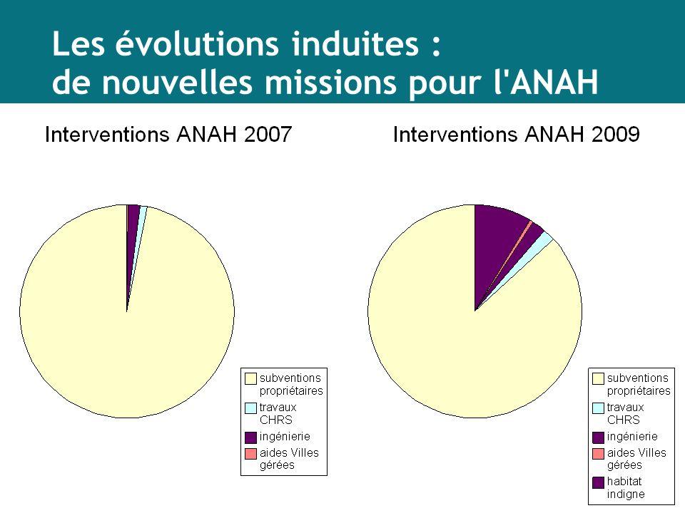 Les évolutions induites : de nouvelles missions pour l'ANAH