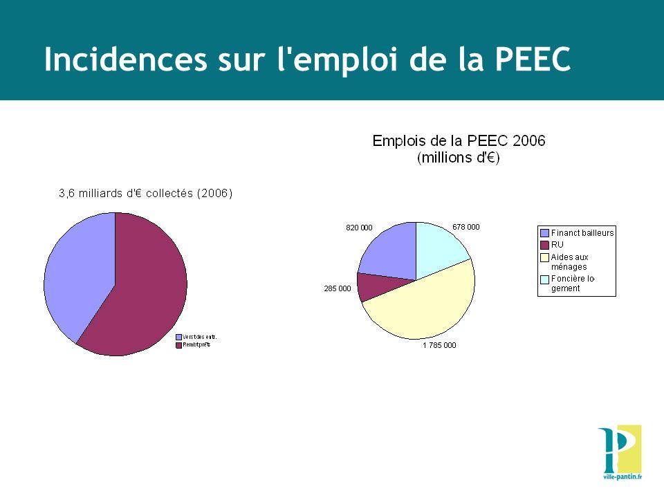 Incidences sur l'emploi de la PEEC