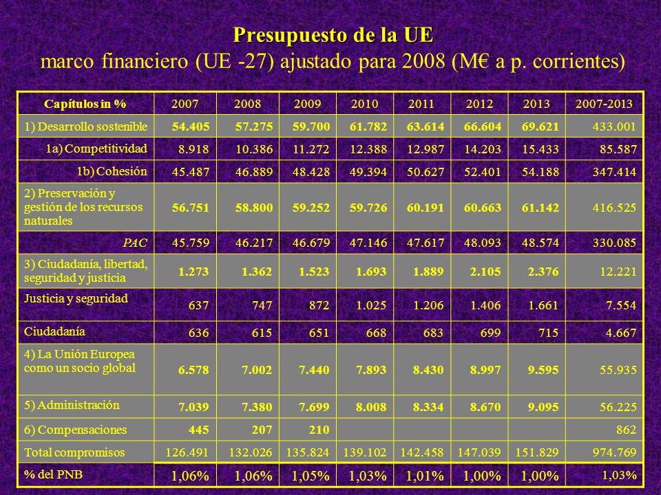 Presupuesto de la UE Presupuesto de la UE marco financiero (UE -27) ajustado para 2008 (M a p.