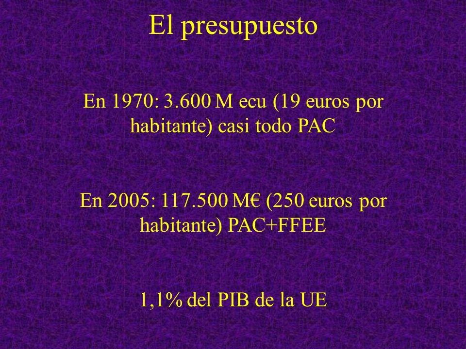 En 1970: 3.600 M ecu (19 euros por habitante) casi todo PAC En 2005: 117.500 M (250 euros por habitante) PAC+FFEE 1,1% del PIB de la UE
