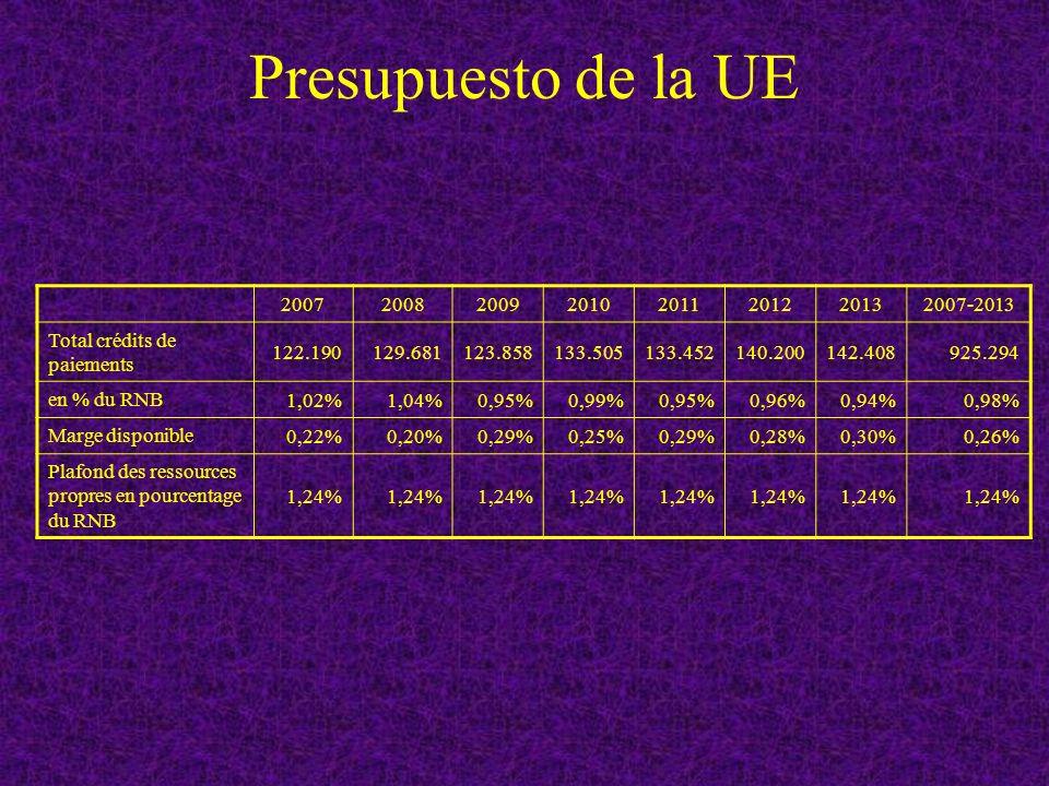 Presupuesto de la UE 20072008200920102011201220132007-2013 Total crédits de paiements 122.190129.681123.858133.505133.452140.200142.408925.294 en % du RNB 1,02%1,04%0,95%0,99%0,95%0,96%0,94%0,98% Marge disponible 0,22%0,20%0,29%0,25%0,29%0,28%0,30%0,26% Plafond des ressources propres en pourcentage du RNB 1,24%