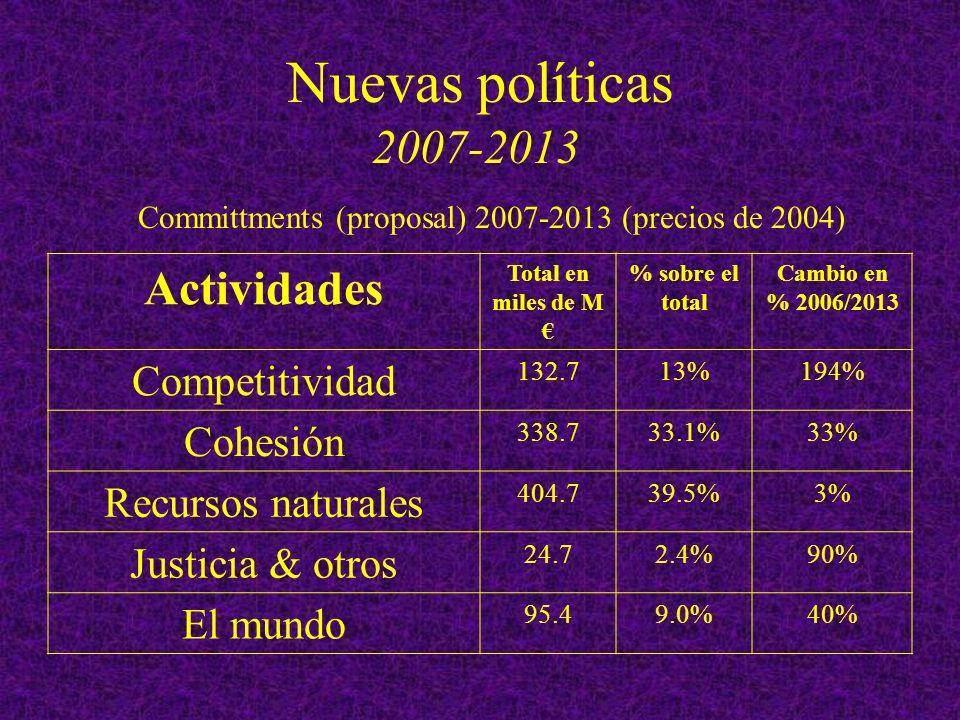 Nuevas políticas 2007-2013 Actividades Total en miles de M % sobre el total Cambio en % 2006/2013 Competitividad 132.713%194% Cohesión 338.733.1%33% Recursos naturales 404.739.5%3% Justicia & otros 24.72.4%90% El mundo 95.49.0%40% Committments (proposal) 2007-2013 (precios de 2004)