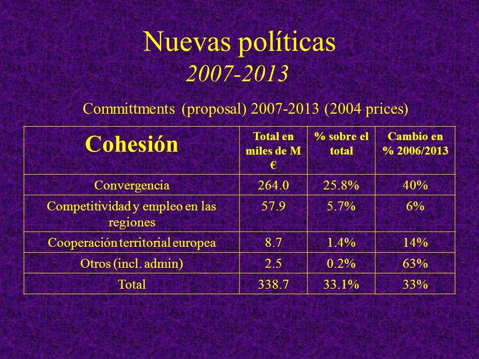 Nuevas políticas 2007-2013 Cohesión Total en miles de M % sobre el total Cambio en % 2006/2013 Convergencia264.025.8%40% Competitividad y empleo en las regiones 57.95.7%6% Cooperación territorial europea8.71.4%14% Otros (incl.