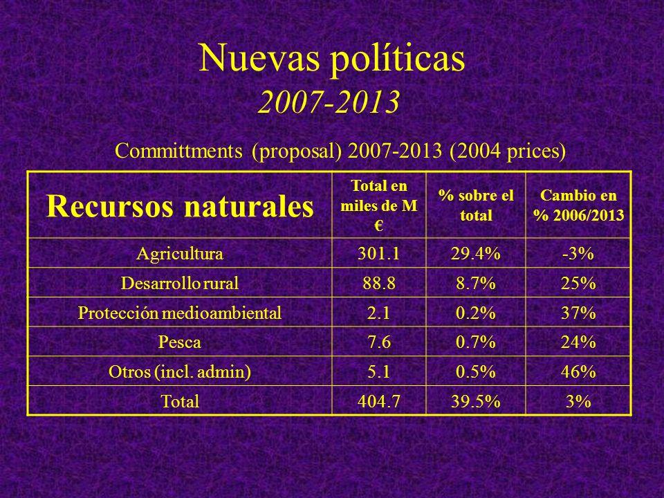 Nuevas políticas 2007-2013 Recursos naturales Total en miles de M % sobre el total Cambio en % 2006/2013 Agricultura301.129.4%-3% Desarrollo rural88.88.7%25% Protección medioambiental2.10.2%37% Pesca7.60.7%24% Otros (incl.