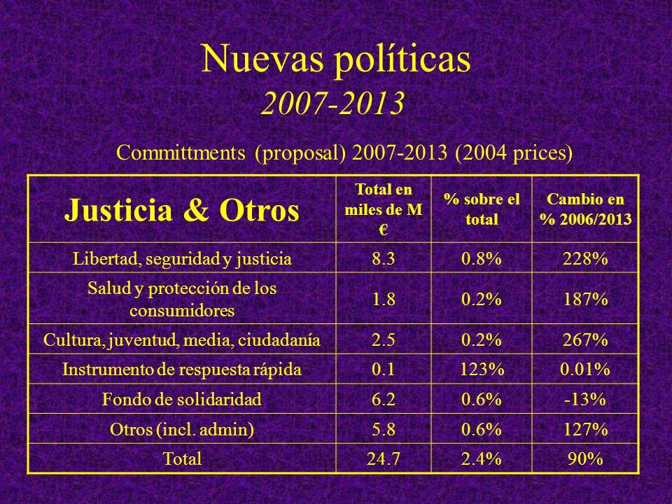 Nuevas políticas 2007-2013 Justicia & Otros Total en miles de M % sobre el total Cambio en % 2006/2013 Libertad, seguridad y justicia8.30.8%228% Salud y protección de los consumidores 1.80.2%187% Cultura, juventud, media, ciudadanía2.50.2%267% Instrumento de respuesta rápida0.1123%0.01% Fondo de solidaridad6.20.6%-13% Otros (incl.