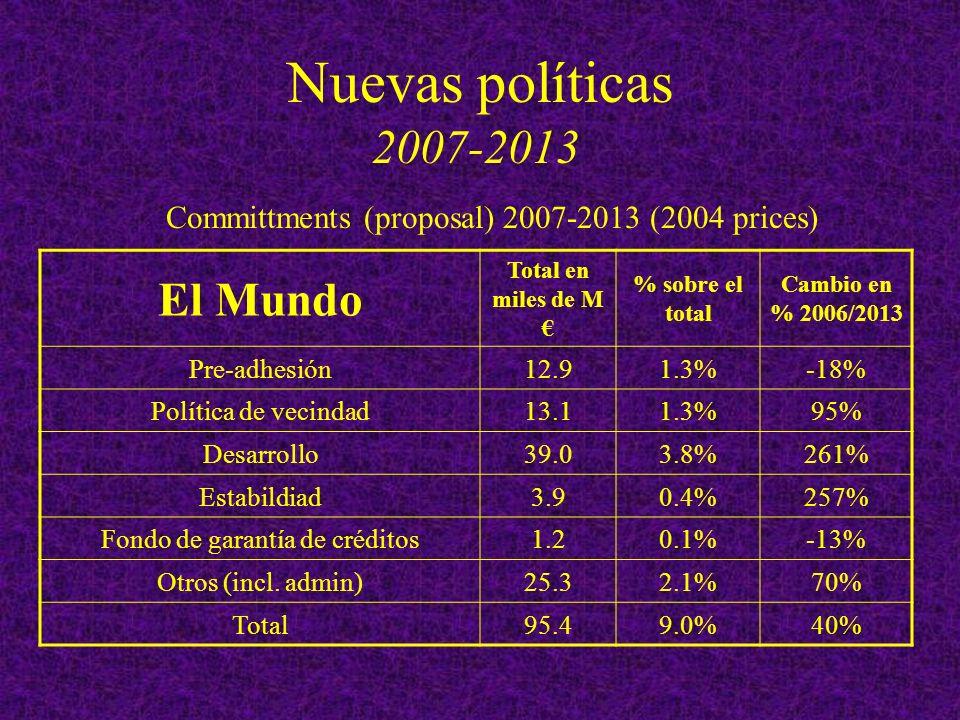 Nuevas políticas 2007-2013 El Mundo Total en miles de M % sobre el total Cambio en % 2006/2013 Pre-adhesión12.91.3%-18% Política de vecindad13.11.3%95% Desarrollo39.03.8%261% Estabildiad3.90.4%257% Fondo de garantía de créditos1.20.1%-13% Otros (incl.