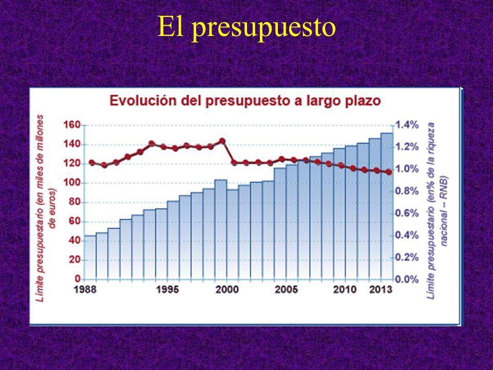 Presupuesto de la UE La structure et les plafonds du cadre financier 2007-2013 1.