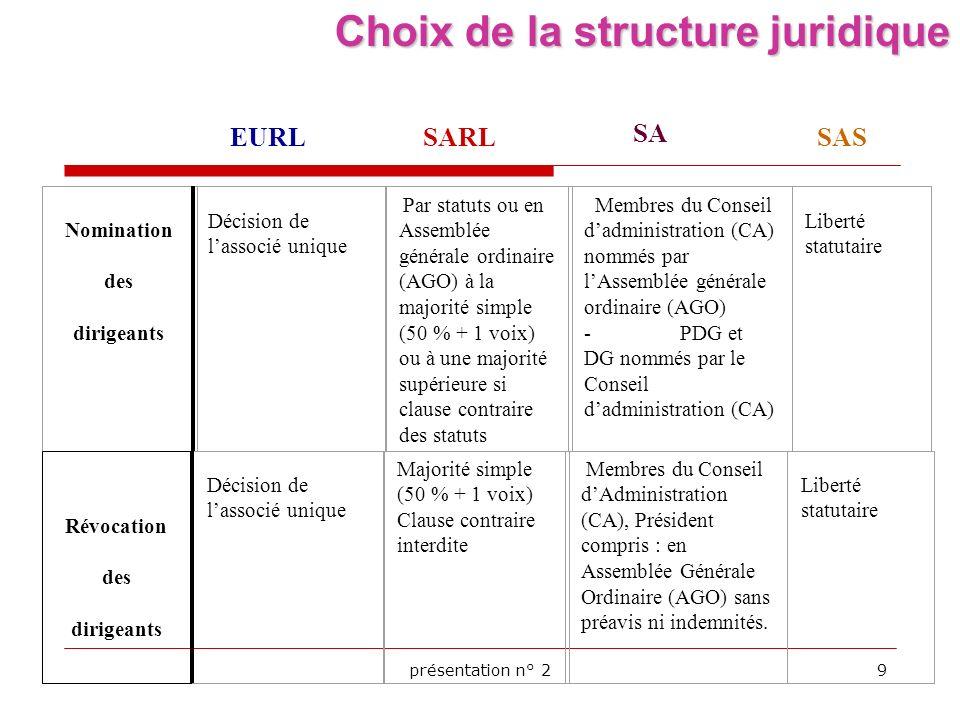 présentation n° 210 Choix de la structure juridique Site de lAPCE