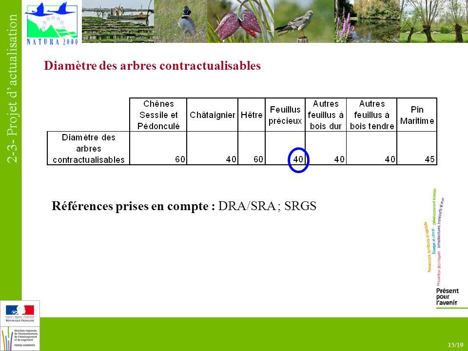15/19 Diamètre des arbres contractualisables Références prises en compte : DRA/SRA ; SRGS 2-3- Projet dactualisation