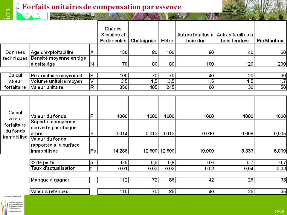 16/19 Forfaits unitaires de compensation par essence 2-3- Projet dactualisation