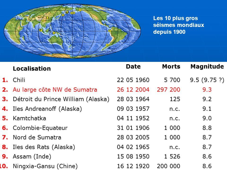 LocalisationDateMortsMagnitude1.Chili 22 05 1960 5 700 9.5 (9.75 ?) 2. Au large côte NW de Sumatra 26 12 2004 297 200 9.3 3. Détroit du Prince William