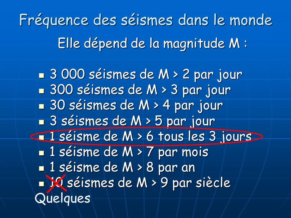 Fréquence des séismes dans le monde Elle dépend de la magnitude M : 3 000 séismes de M > 2 par jour 3 000 séismes de M > 2 par jour 300 séismes de M >