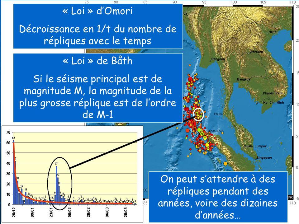 « Loi » dOmori Décroissance en 1/t du nombre de répliques avec le temps « Loi » de Båth Si le séisme principal est de magnitude M, la magnitude de la