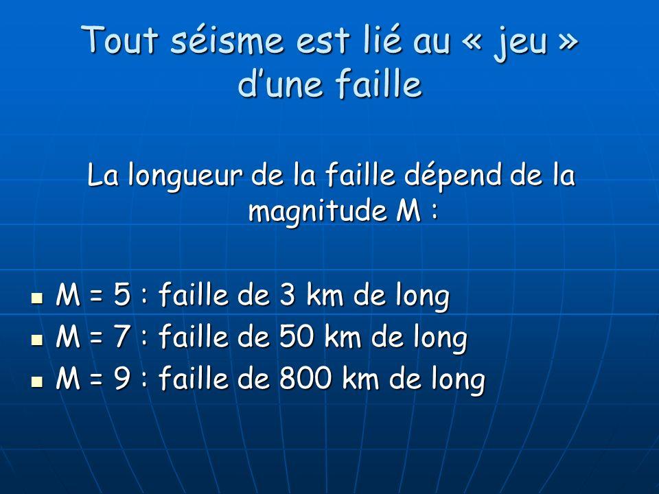 La longueur de la faille dépend de la magnitude M : M = 5 : faille de 3 km de long M = 5 : faille de 3 km de long M = 7 : faille de 50 km de long M =