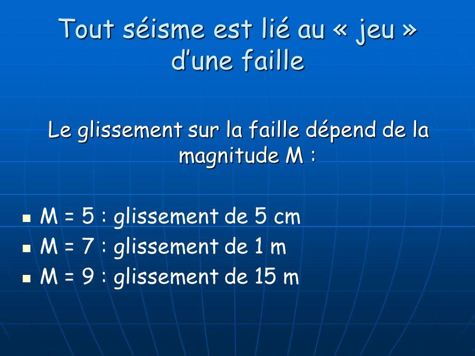 Tout séisme est lié au « jeu » dune faille Le glissement sur la faille dépend de la magnitude M : M = 5 : glissement de 5 cm M = 7 : glissement de 1 m